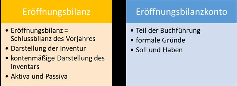 Abgrenzung Eröffnungsbilanz von Eröffnungbilanzkonto