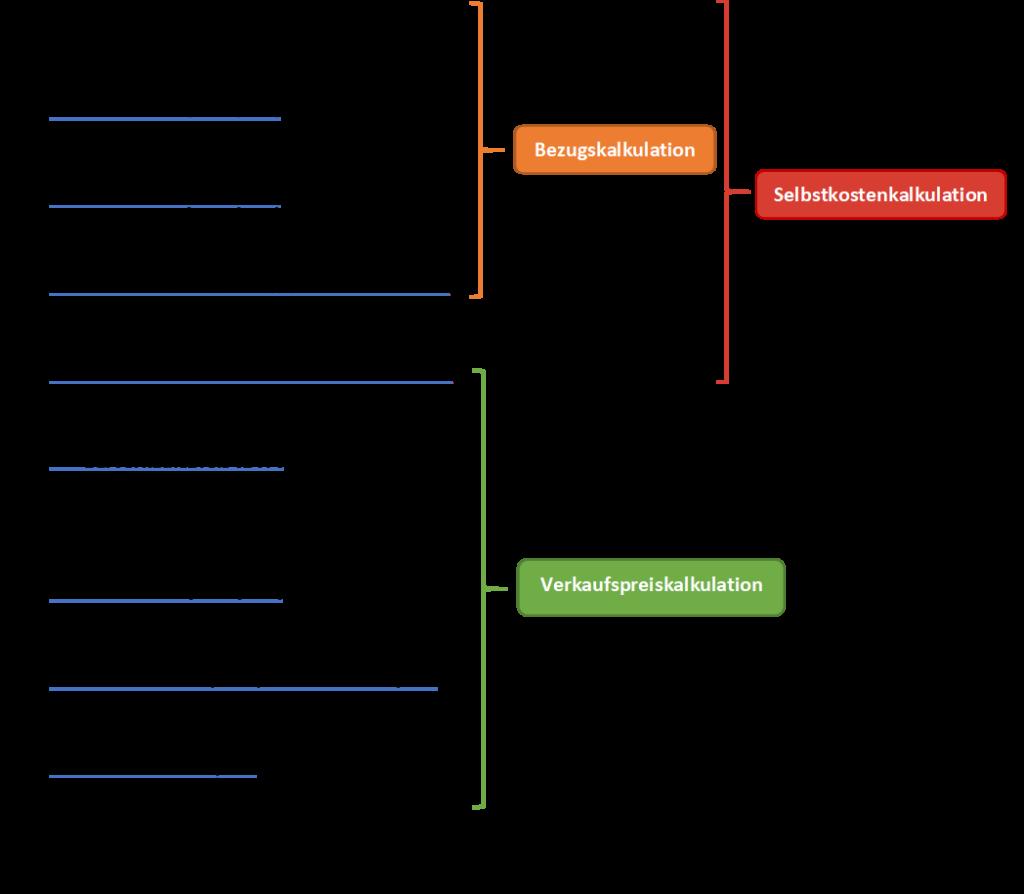 Darstellung des Kalkulationsschemas