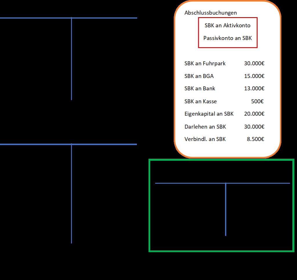 Durchzuführende Abschlussbuchungen im Schlussbilanzkonto