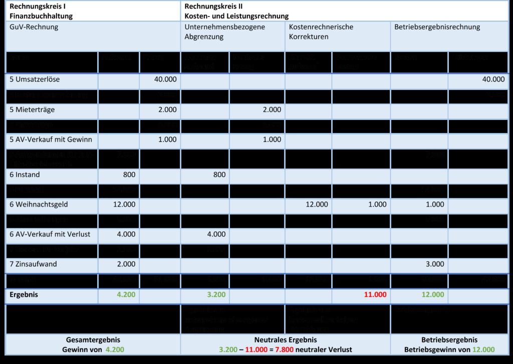 Darstellung der Ergebnistabelle bezogen auf das Beispiel