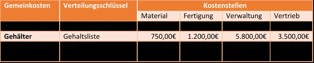Kennzahlen für die verursachungsgerechte Verteilung der Kosten