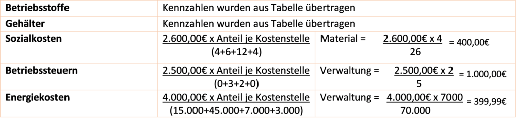 Abbildung der Rechenwegen zur Ermittlung der Kennzahlen
