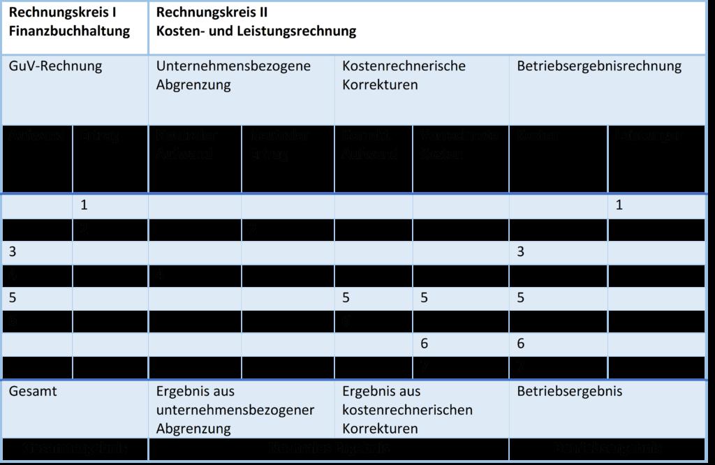 Darstellung einer Ergebnistabelle als Instrument für die Kosten-Leistungsrechnung