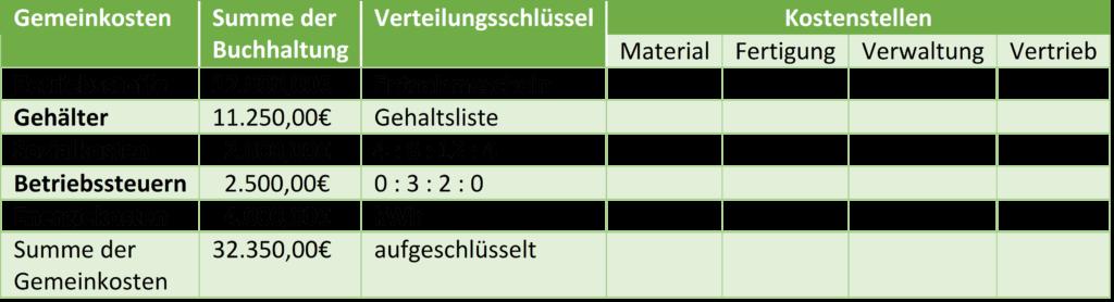 Gemeinkosten Tabelle