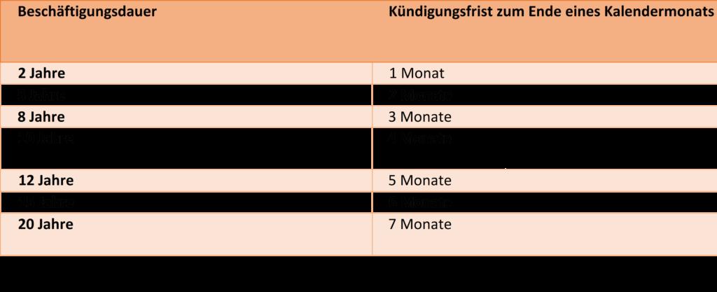 Tabelle zu den Kündigungsfristen für langjährige Angestellte