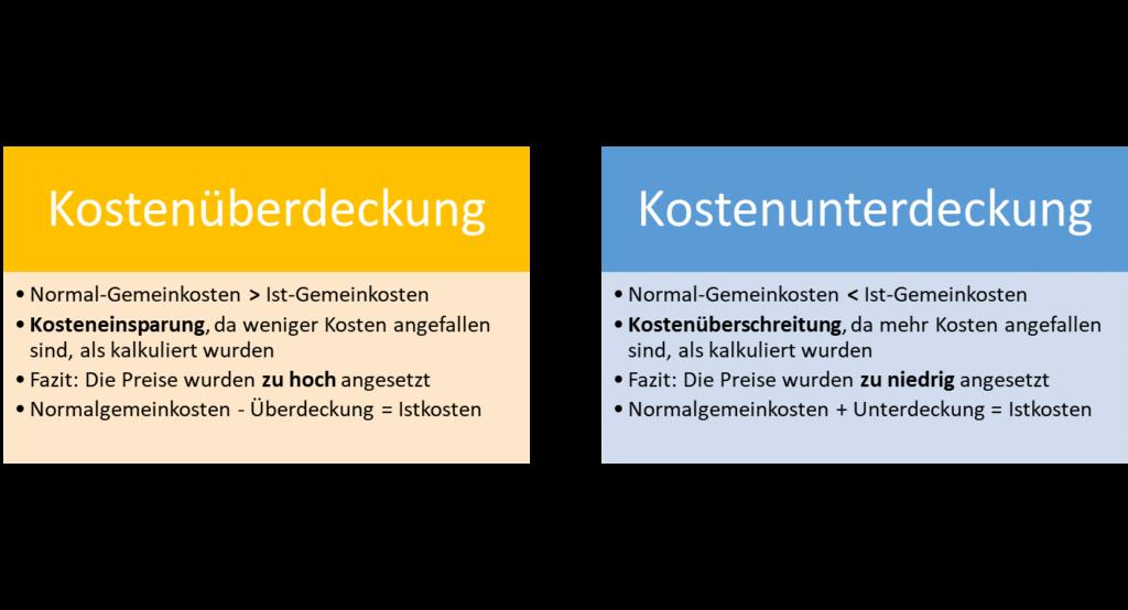 Darstellung Kostenüber-bzw. unterdeckung