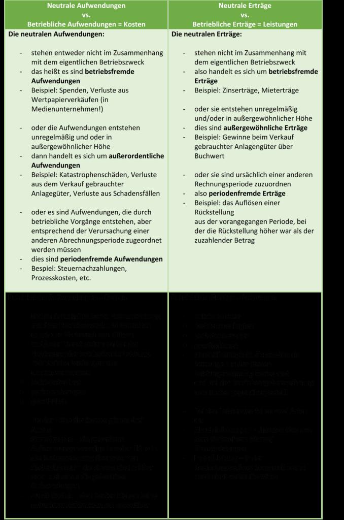 Neutrale Aufwendungen Definition Gabler Wirtschaftslexikon 7