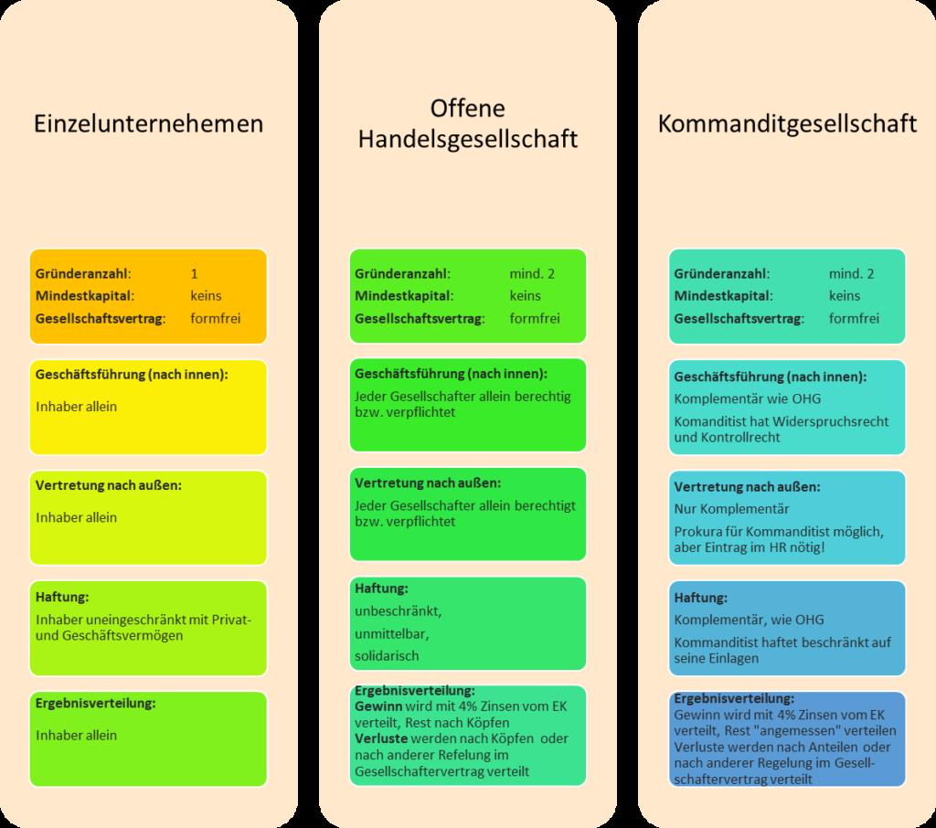 Übersicht der Arten von Personengesellschaften