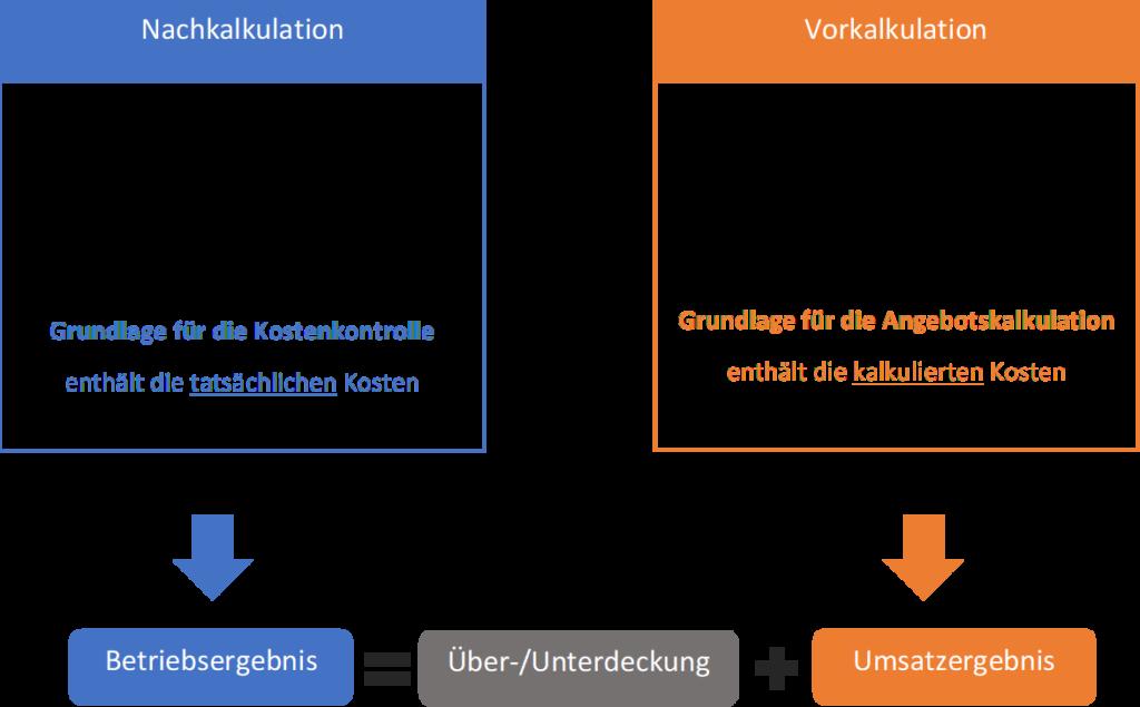 Vergleich Nach-Vorkalkulation
