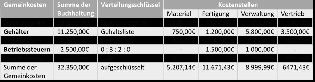 Zusammentragen und Verteilung der Gemeinkosten anhand einer Tabelle dargestellt